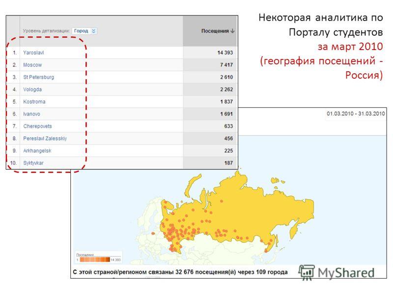 Некоторая аналитика по Порталу студентов за март 2010 (география посещений - Россия)
