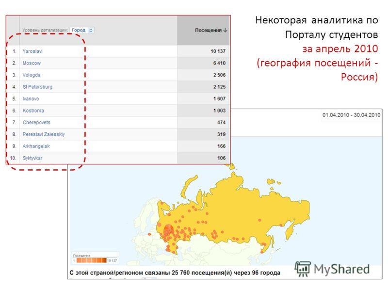 Некоторая аналитика по Порталу студентов за апрель 2010 (география посещений - Россия)