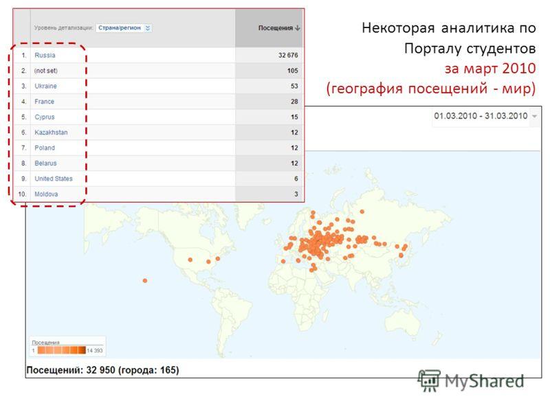 Некоторая аналитика по Порталу студентов за март 2010 (география посещений - мир)