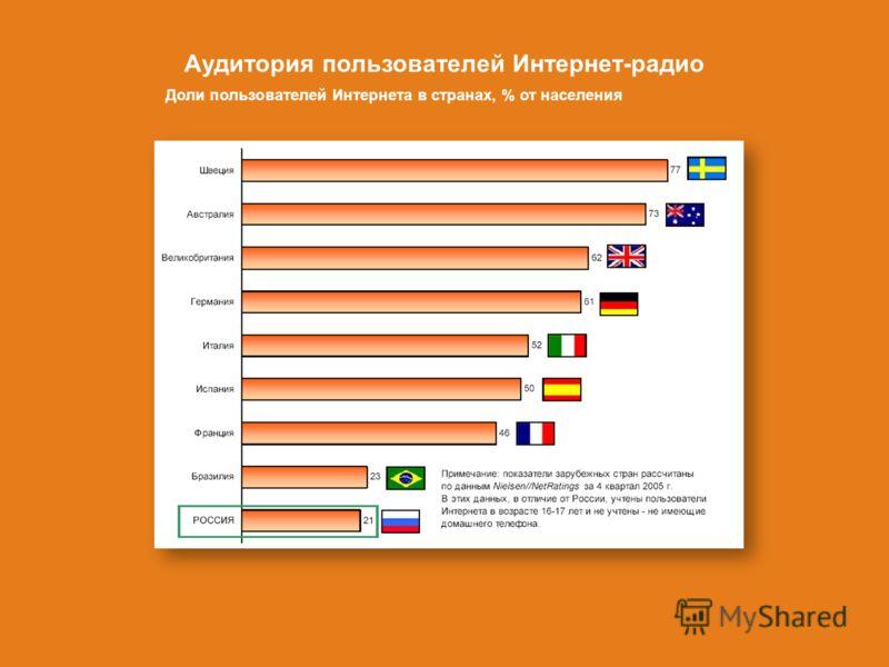 Аудитория пользователей Интернет-радио Доли пользователей Интернета в странах, % от населения
