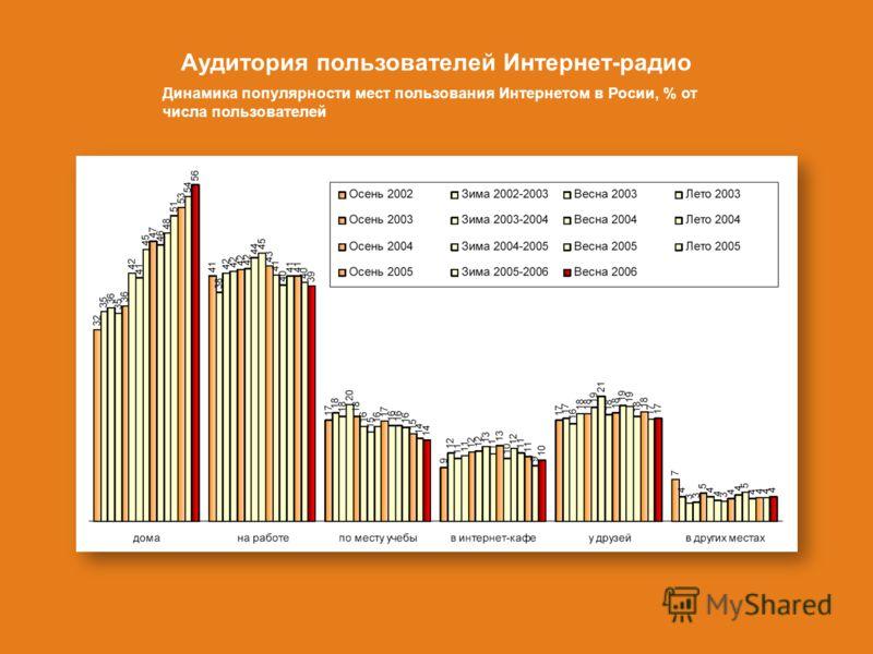 Аудитория пользователей Интернет-радио Динамика популярности мест пользования Интернетом в Росии, % от числа пользователей