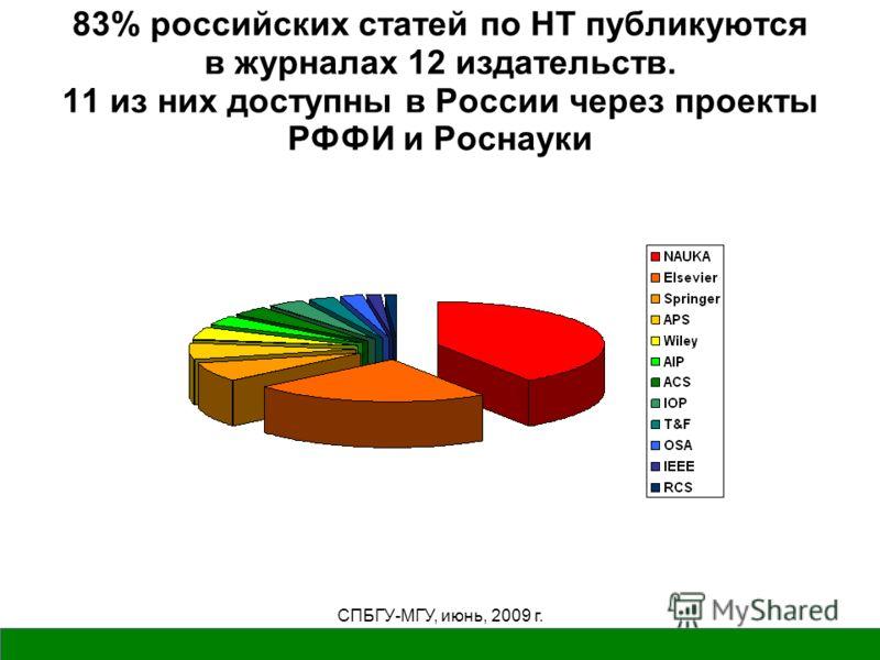 СПБГУ-МГУ, июнь, 2009 г. 83% российских статей по НТ публикуются в журналах 12 издательств. 11 из них доступны в России через проекты РФФИ и Роснауки