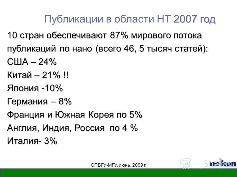 СПБГУ-МГУ, июнь, 2009 г. 2007 год Публикации в области НТ 2007 год 10 стран обеспечивают 87% мирового потока публикаций по нано (всего 46, 5 тысяч статей): США – 24% Китай – 21% !! Япония -10% Германия – 8% Франция и Южная Корея по 5% Англия, Индия,