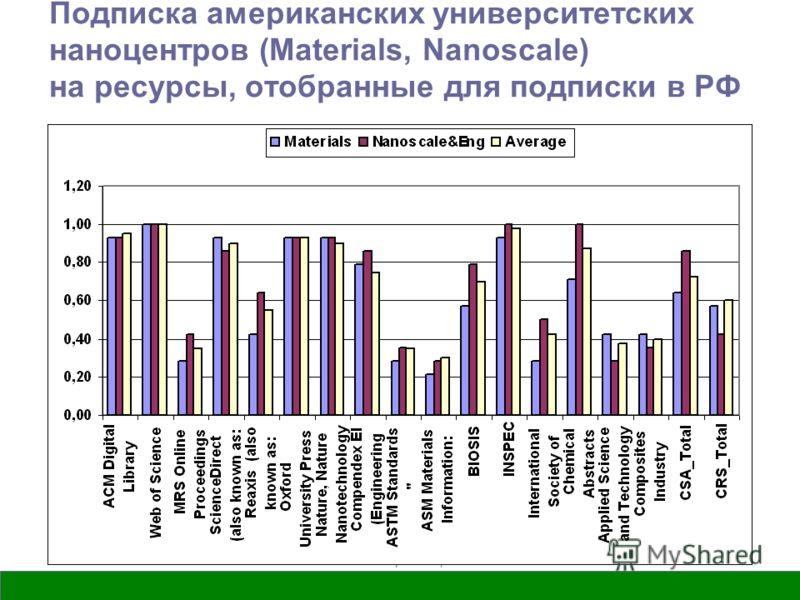СПБГУ-МГУ, июнь, 2009 г. Подписка американских университетских наноцентров (Materials, Nanoscale) на ресурсы, отобранные для подписки в РФ