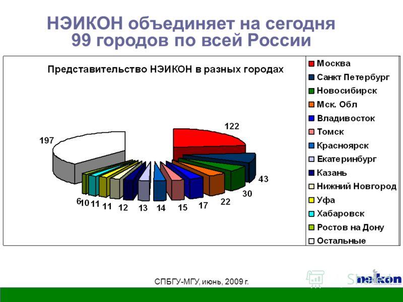 СПБГУ-МГУ, июнь, 2009 г. НЭИКОН объединяет на сегодня 99 городов по всей России