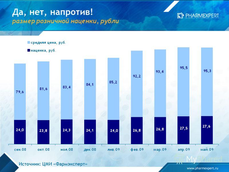 Да, нет, напротив! размер розничной наценки, рубли Источник: ЦМИ «Фармэксперт»