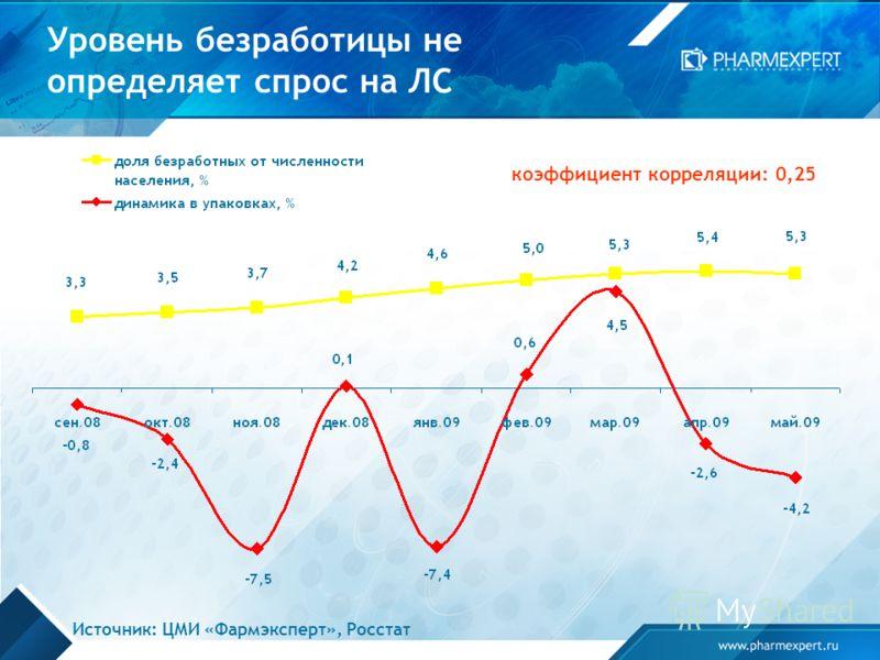 Уровень безработицы не определяет спрос на ЛС коэффициент корреляции: 0,25 Источник: ЦМИ «Фармэксперт», Росстат