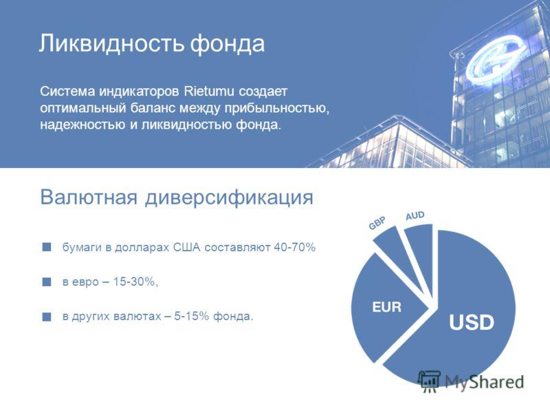 Ликвидность фонда Система индикаторов Rietumu создает оптимальный баланс между прибыльностью, надежностью и ликвидностью фонда. Валютная диверсификация бумаги в долларах США составляют 40-70% в евро – 15-30%, в других валютах – 5-15% фонда.