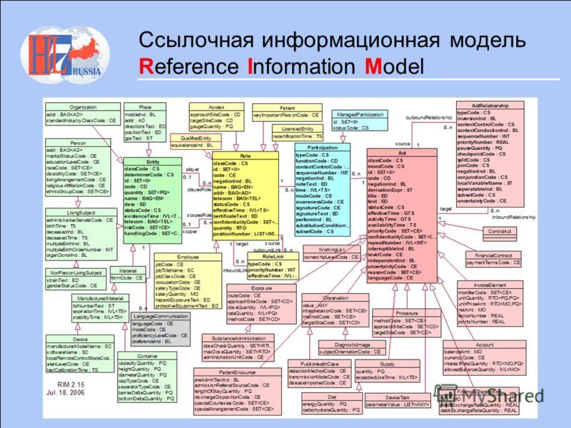 Ссылочная информационная модель Reference Information Model