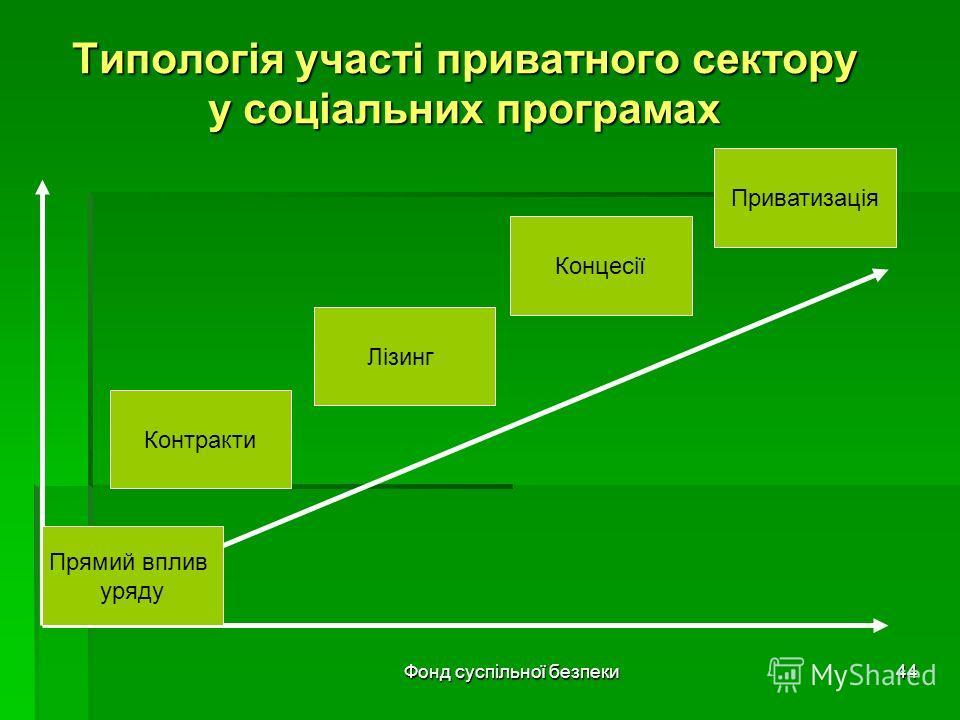 Фонд суспільної безпеки44 Типологія участі приватного сектору у соціальних програмах Приватизація Контракти Лізинг Концесії Прямий вплив уряду