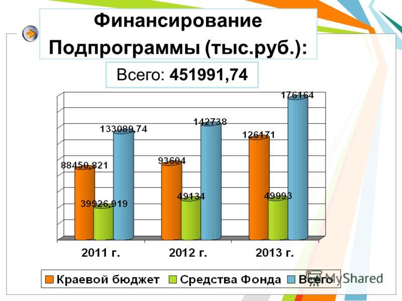 Финансирование Подпрограммы (тыс.руб.): Всего: 451991,74