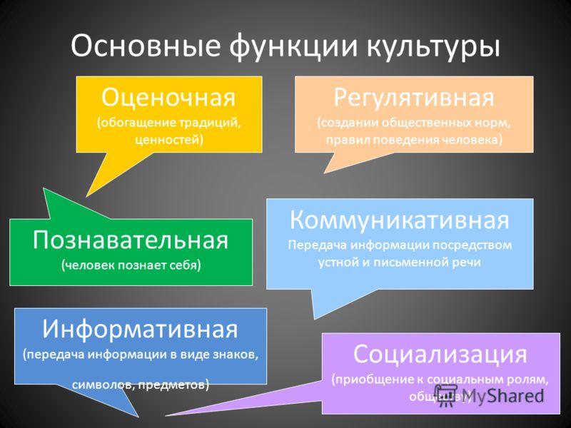 Основные функции культуры Социализация (приобщение к социальным ролям, обществу) Познавательная (человек познает себя) Информативная (передача информации в виде знаков, символов, предметов) Оценочная (обогащение традиций, ценностей) Коммуникативная П