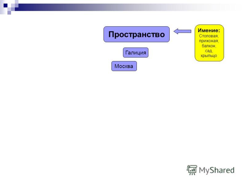 Пространство Имение: Столовая, прихожая, балкон, сад, крыльцо Галиция Москва
