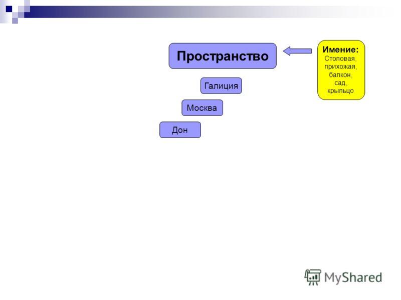 Пространство Имение: Столовая, прихожая, балкон, сад, крыльцо Галиция Москва Дон