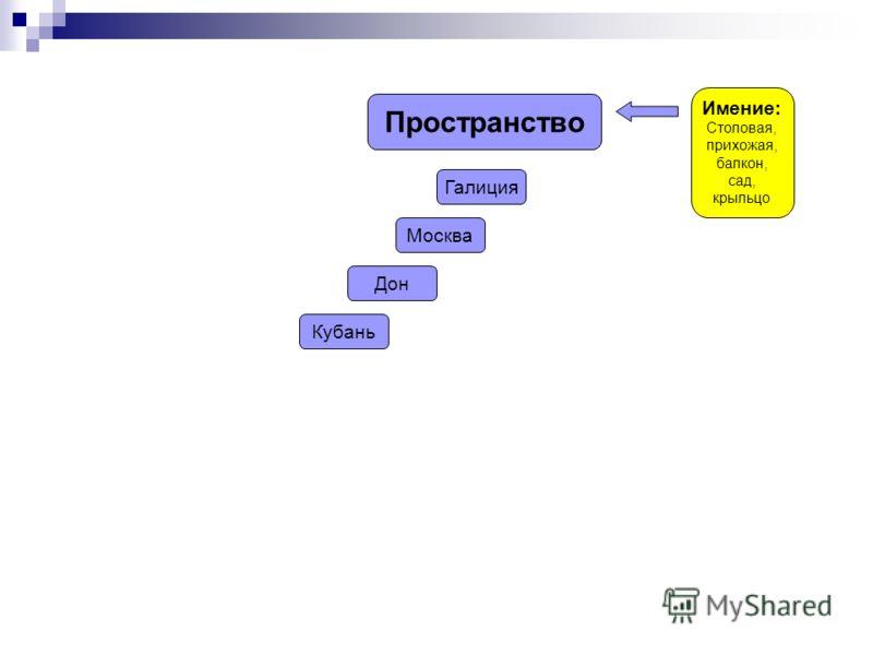 Пространство Имение: Столовая, прихожая, балкон, сад, крыльцо Галиция Москва Дон Кубань