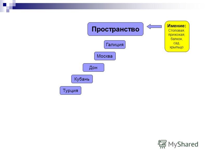 Пространство Имение: Столовая, прихожая, балкон, сад, крыльцо Галиция Москва Дон Кубань Турция