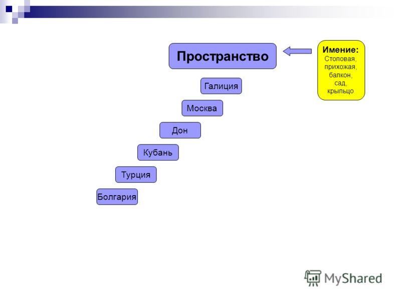 Пространство Имение: Столовая, прихожая, балкон, сад, крыльцо Галиция Москва Дон Кубань Турция Болгария