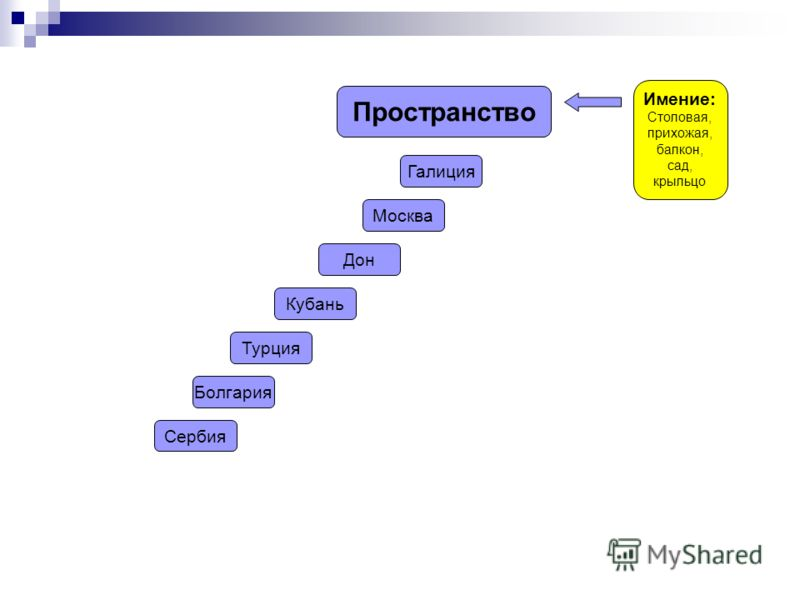 Пространство Имение: Столовая, прихожая, балкон, сад, крыльцо Галиция Москва Дон Кубань Турция Болгария Сербия