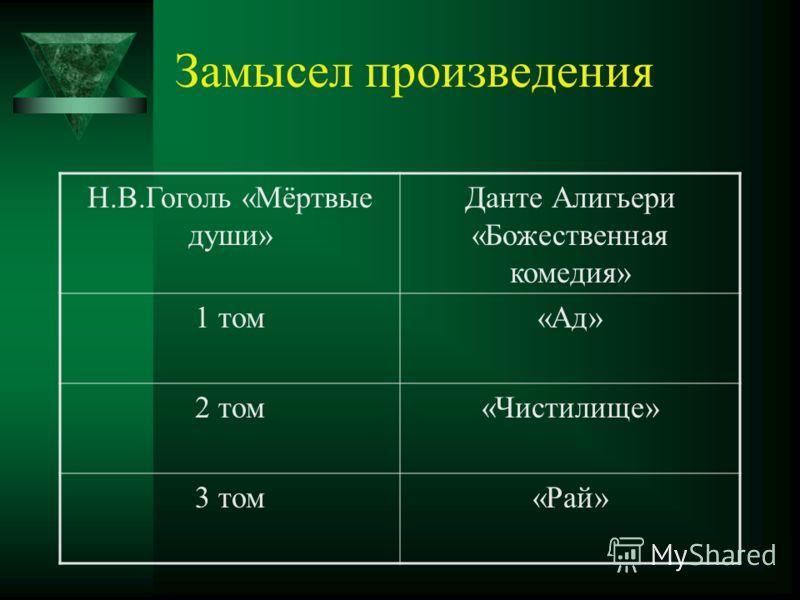 Замысел произведения Н.В.Гоголь «Мёртвые души» Данте Алигьери «Божественная комедия» 1 том«Ад» 2 том«Чистилище» 3 том«Рай»