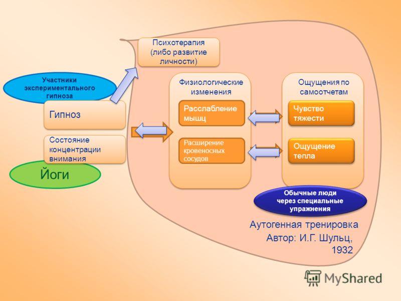 Участники экспериментального гипноза Йоги Гипноз Состояние концентрации внимания Расслабление мышц Расширение кровеносных сосудов Чувство тяжести Ощущение тепла Физиологические изменения Ощущения по самоотчетам Обычные люди через специальные упражнен