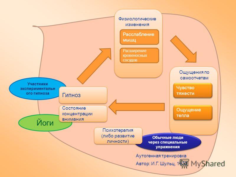 Участники экспериментальн ого гипноза Йоги Гипноз Состояние концентрации внимания Расслабление мышц Расширение кровеносных сосудов Чувство тяжести Ощущение тепла Физиологические изменения Ощущения по самоотчетам Обычные люди через специальные упражне