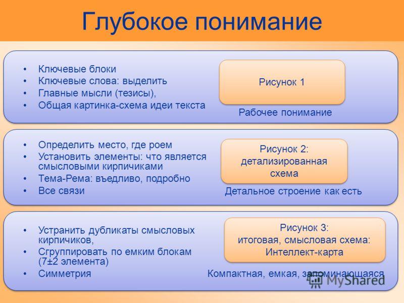 Рисунок 2: детализированная схема Рисунок 2: детализированная схема Детальное строение как есть Определить место, где роем Установить элементы: что является смысловыми кирпичиками Тема-Рема: въедливо, подробно Все связи Рисунок 3: итоговая, смысловая