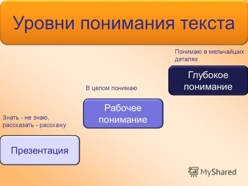 Уровни понимания текста Презентация Рабочее понимание Глубокое понимание Знать - не знаю, рассказать - расскажу В целом понимаю Понимаю в мельчайших деталях