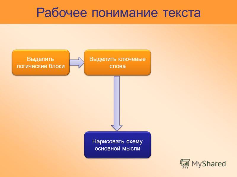 Рабочее понимание текста Выделить логические блоки Выделить ключевые слова Нарисовать схему основной мысли