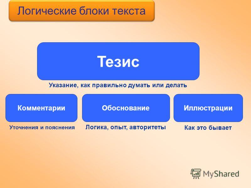 Логические блоки текста Обоснование Логика, опыт, авторитеты Тезис Указание, как правильно думать или делать Иллюстрации Как это бывает Комментарии Уточнения и пояснения