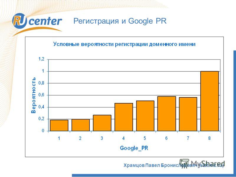 Храмцов Павел Брониславович (stat.nic.ru) Регистрация и Google PR
