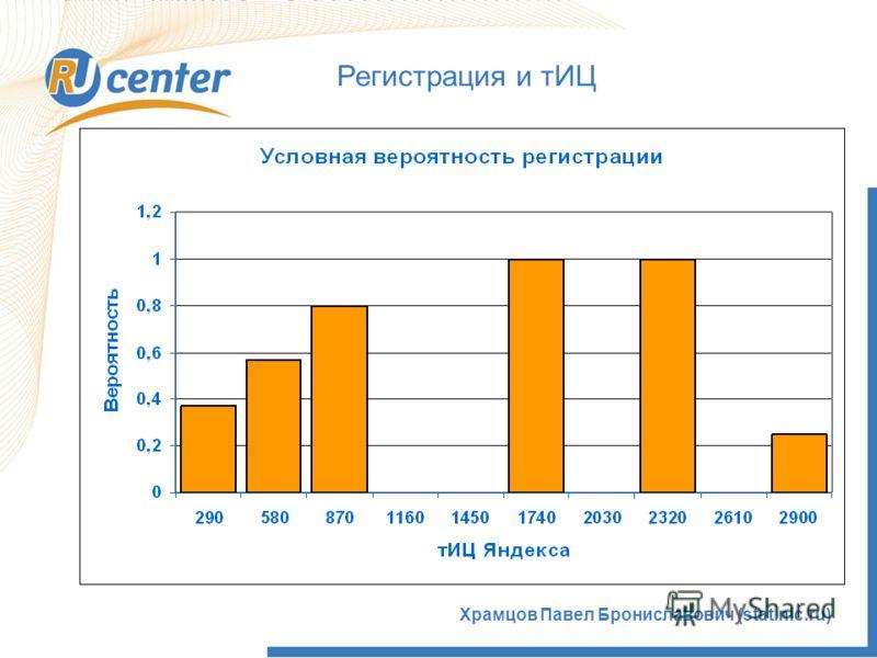 Храмцов Павел Брониславович (stat.nic.ru) Регистрация и тИЦ