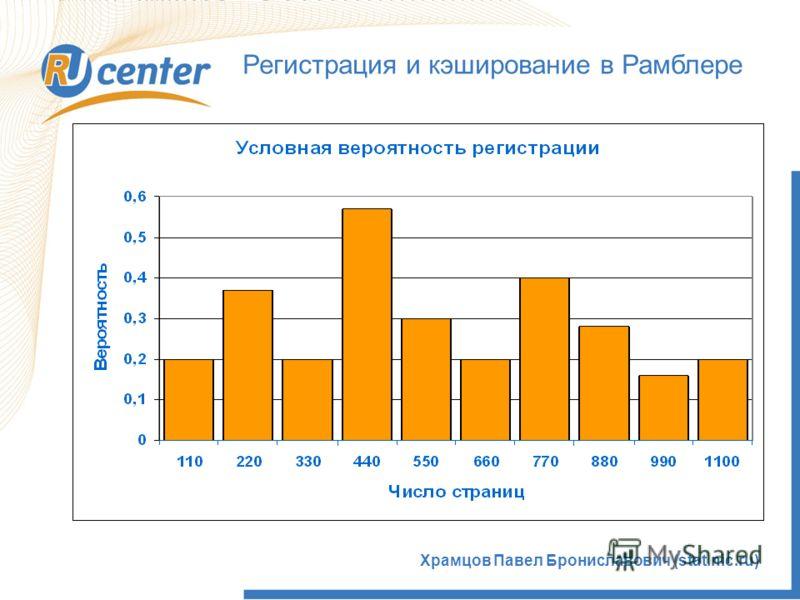 Храмцов Павел Брониславович (stat.nic.ru) Регистрация и кэширование в Рамблере