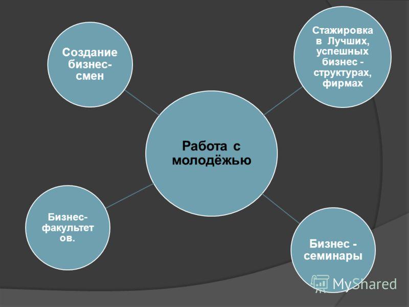 Работа с молодёжью Создание бизнес- смен Стажировка в Лучших, успешных бизнес - структурах, фирмах Бизнес - семинары Бизнес- факультет ов.