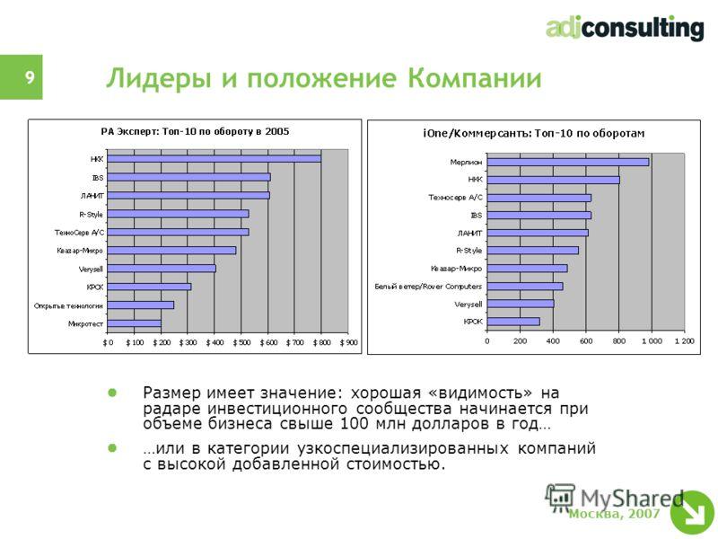 9 Москва, 2007 Лидеры и положение Компании Размер имеет значение: хорошая «видимость» на радаре инвестиционного сообщества начинается при объеме бизнеса свыше 100 млн долларов в год… …или в категории узкоспециализированных компаний с высокой добавлен