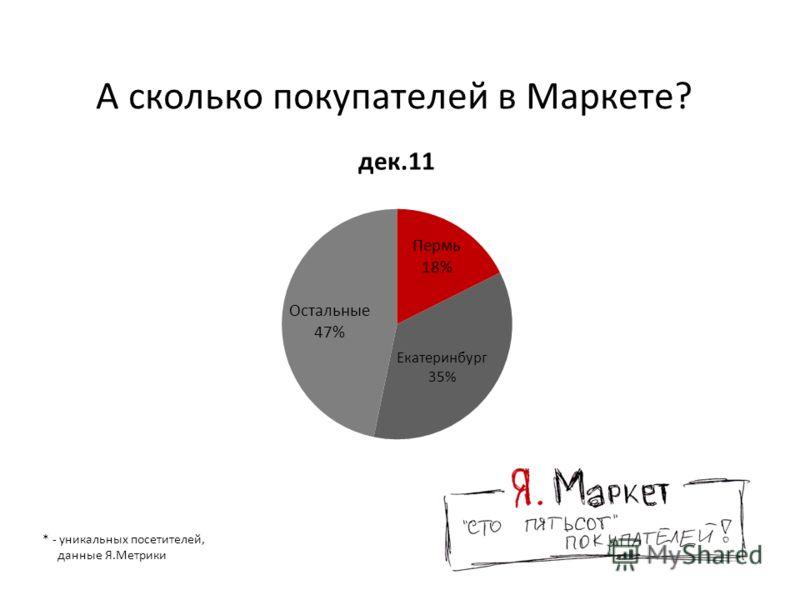 А сколько покупателей в Маркете? * - уникальных посетителей, данные Я.Метрики