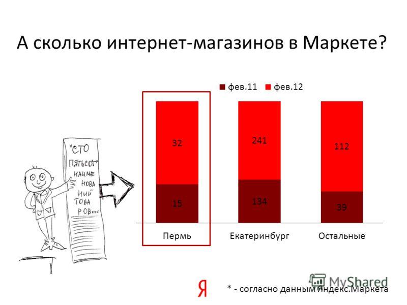 А сколько интернет-магазинов в Маркете? * - согласно данным Яндекс.Маркета