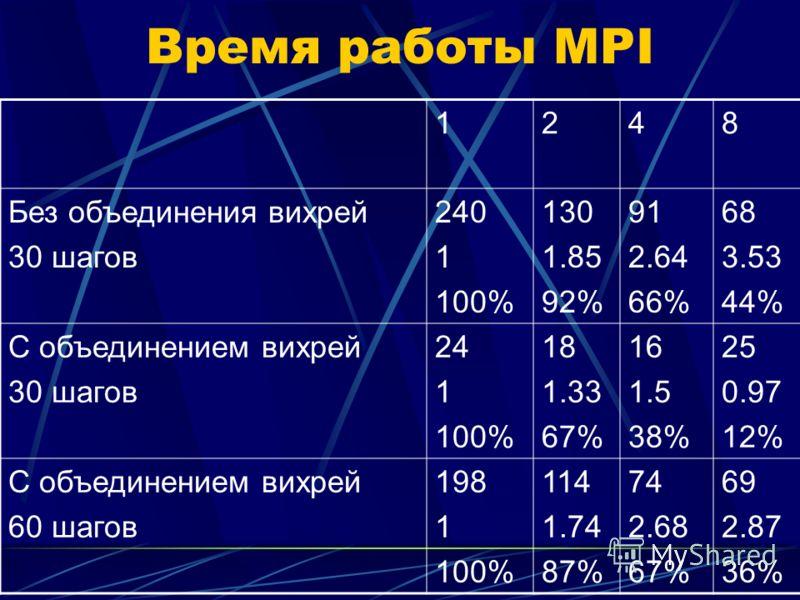 Время работы MPI 1248 Без объединения вихрей 30 шагов 240 1 100% 130 1.85 92% 91 2.64 66% 68 3.53 44% С объединением вихрей 30 шагов 24 1 100% 18 1.33 67% 16 1.5 38% 25 0.97 12% С объединением вихрей 60 шагов 198 1 100% 114 1.74 87% 74 2.68 67% 69 2.