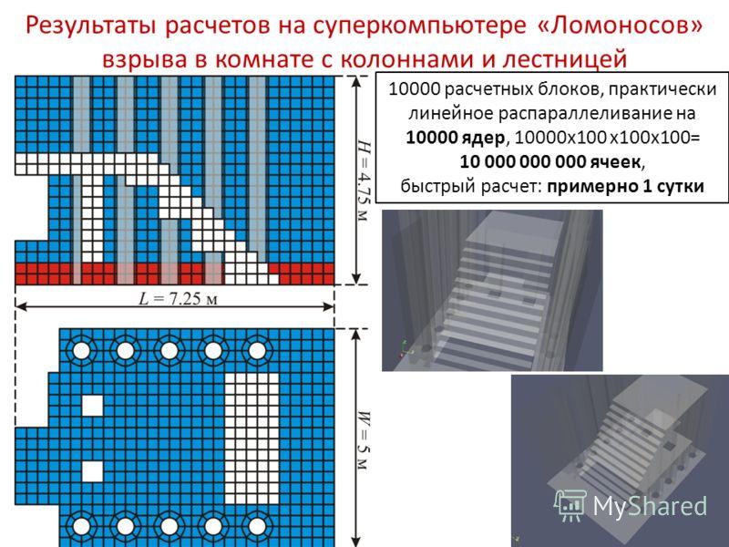 Результаты расчетов на суперкомпьютере «Ломоносов» взрыва в комнате с колоннами и лестницей 10000 расчетных блоков, практически линейное распараллеливание на 10000 ядер, 10000x100 x100x100= 10 000 000 000 ячеек, быстрый расчет: примерно 1 сутки