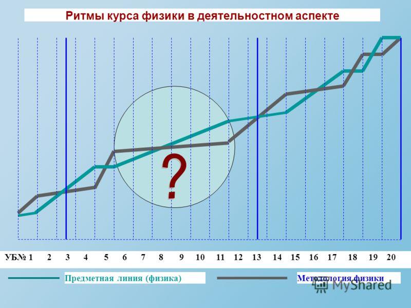 Ритмы курса физики в деятельностном аспекте УБ 1 2 3 4 5 6 7 8 9 10 11 12 13 14 15 16 17 18 19 20 Предметная линия (физика)Методология физики