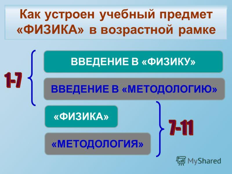 Как устроен учебный предмет «ФИЗИКА» в возрастной рамке ВВЕДЕНИЕ В «ФИЗИКУ» ВВЕДЕНИЕ В «МЕТОДОЛОГИЮ» «ФИЗИКА» «МЕТОДОЛОГИЯ»