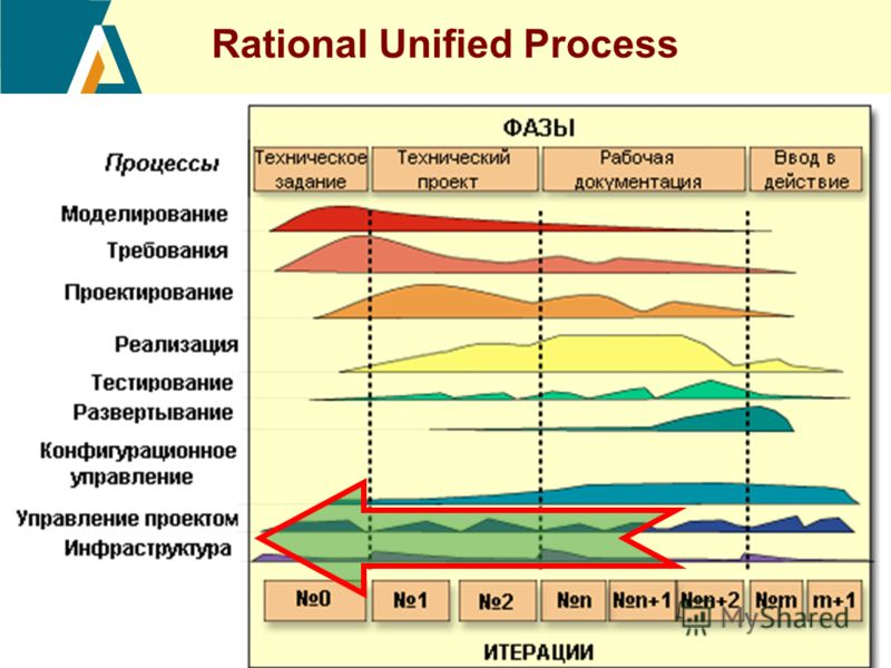 20 Rational Unified Process