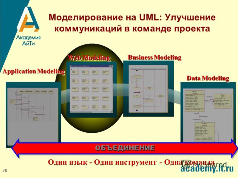 30 Моделирование на UML: Улучшение коммуникаций в команде проекта Business Modeling Data Modeling Web Modeling Application Modeling Один язык - Один инструмент - Одна командаОБЪЕДИНЕНИЕОБЪЕДИНЕНИЕ