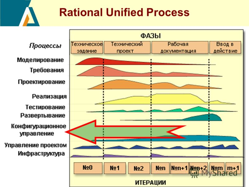34 Rational Unified Process