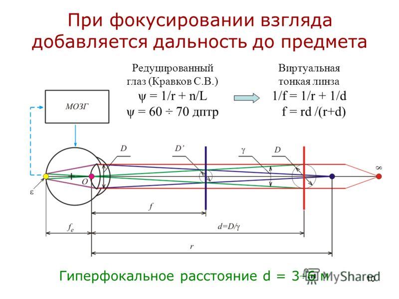 10 При фокусировании взгляда добавляется дальность до предмета Гиперфокальное расстояние d = 3÷6 м Редуцированный глаз (Кравков С.В.) ψ = 1/r + n/L ψ = 60 ÷ 70 дптр Виртуальная тонкая линза 1/f = 1/r + 1/d f = rd /(r+d)
