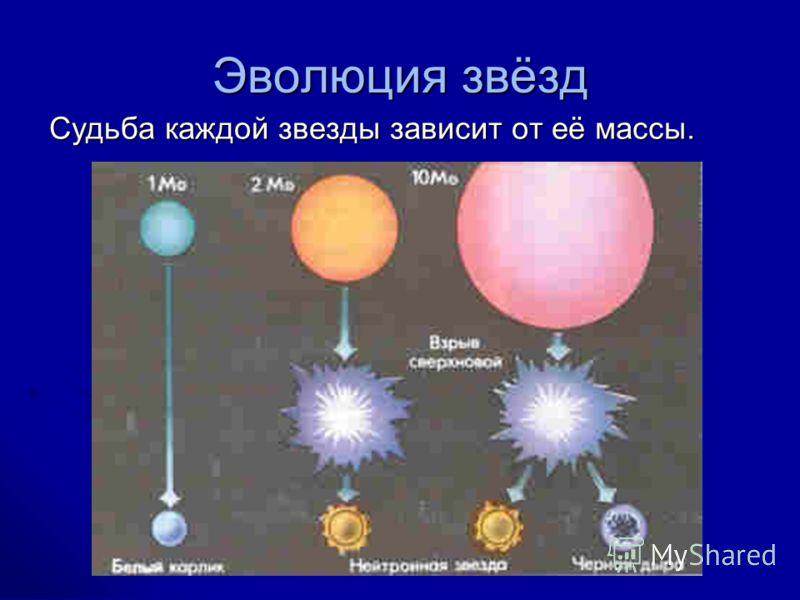 Эволюция звёзд Судьба каждой звезды зависит от её массы.