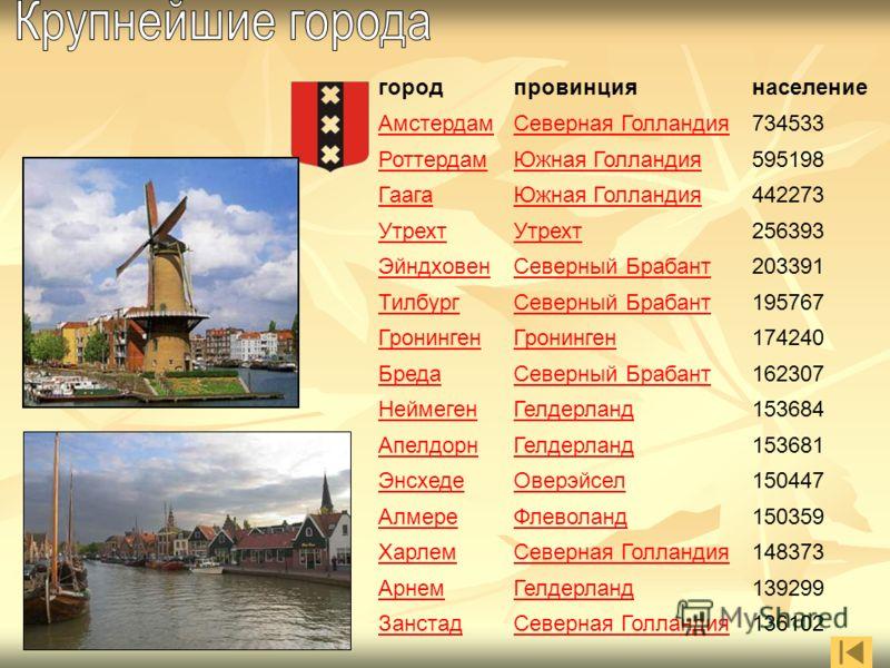 город провинция население АмстердамСеверная Голландия734533 РоттердамЮжная Голландия595198 ГаагаЮжная Голландия442273 Утрехт 256393 ЭйндховенСеверный Брабант203391 ТилбургСеверный Брабант195767 Гронинген 174240 БредаСеверный Брабант162307 НеймегенГел