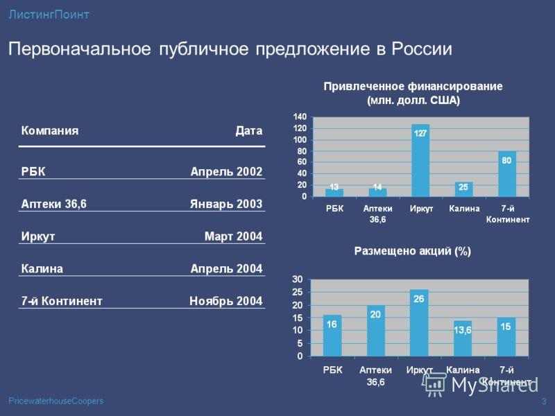PricewaterhouseCoopers 3 ЛистингПоинт Первоначальное публичное предложение в России