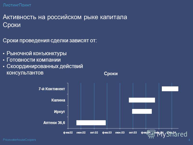 PricewaterhouseCoopers 4 ЛистингПоинт Активность на российском рыке капитала Сроки Сроки проведения сделки зависят от: Рыночной конъюнктуры Готовности компании Скоординированных действий консультантов