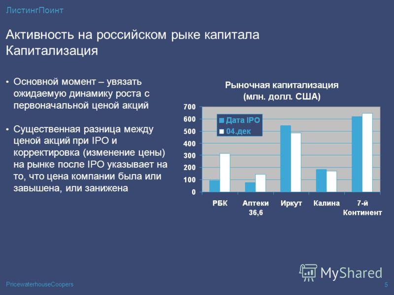 PricewaterhouseCoopers 5 ЛистингПоинт Активность на российском рыке капитала Капитализация Основной момент – увязать ожидаемую динамику роста с первоначальной ценой акций Существенная разница между ценой акций при IPO и корректировка (изменение цены)