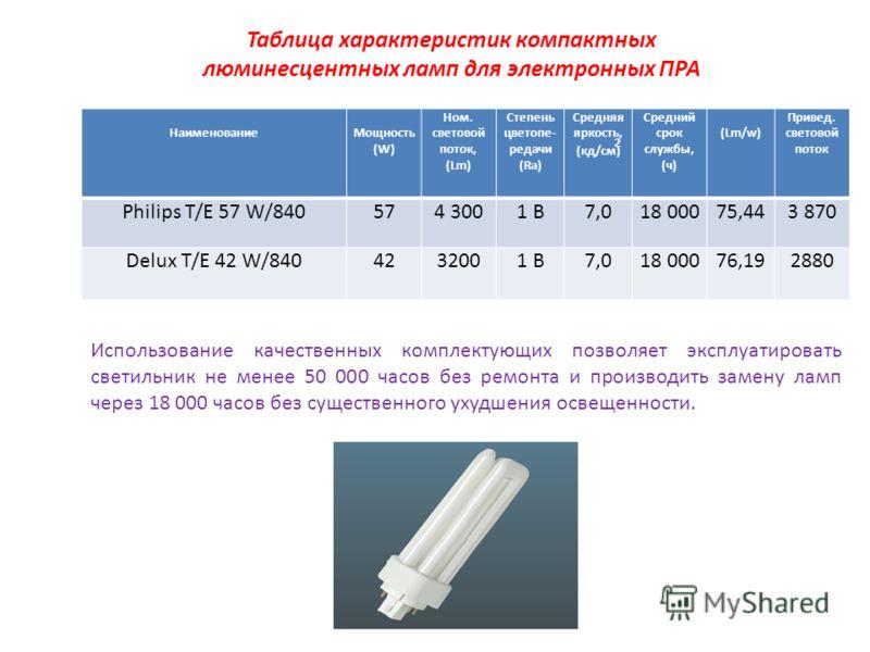 Таблица характеристик компактных люминесцентных ламп для электронных ПРА НаименованиеМощность (W) Ном. cветовой поток, (Lm) Степень цветопе- редачи (Ra) Средняя яркость, 2 (кд/см) Средний срок службы, (ч) (Lm/w) Привед. световой поток Philips T/E 57